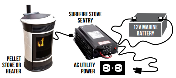how pellet stove work with electricity backup