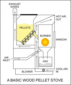 Parts of pellet stove