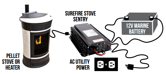how pellet stove works with power backup