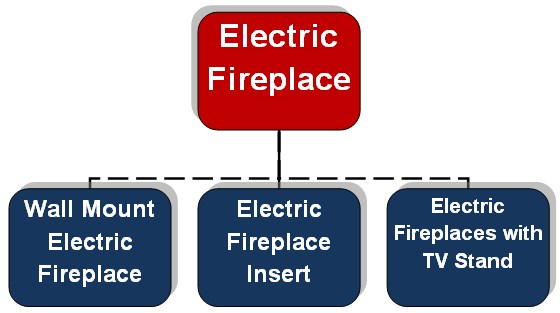Type of Electric fireplace