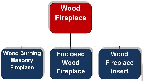 Wood fireplace type