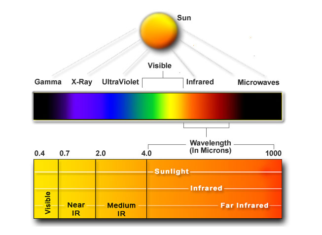 Types of Infrared Heater