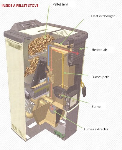 Different parts of pellet stove