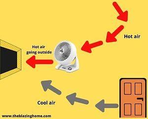 Positioning Air Circulator Fan Facing an Open Window